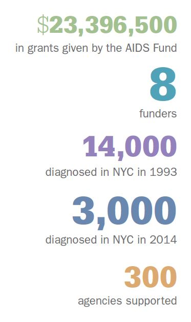 Statistics from the AIDS collaborative Fund in 2016.