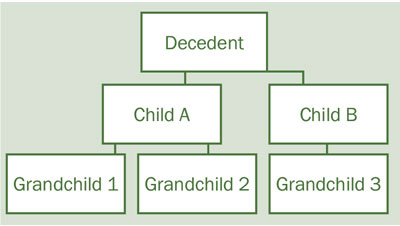 """Example family tree that lists """"Descendent"""" with two branches """"Child A"""" and Child B"""". """"Child A"""" has two branches, """"Grandchild 1"""" and """"Grandchild 2"""". """"Child B"""" has one branch, """"Grandchild 3"""""""
