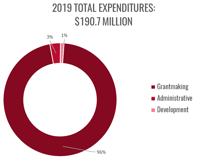 2019 NYCT Expenditure Chart