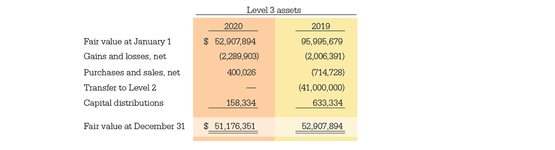 Level 3 Assets Table